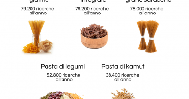 WORLD PASTA DAY: SU GOOGLE GLI ITALIANICERCANO PASTA SENZA GLUTINE, INTEGRALE E DI GRANO SARACENO